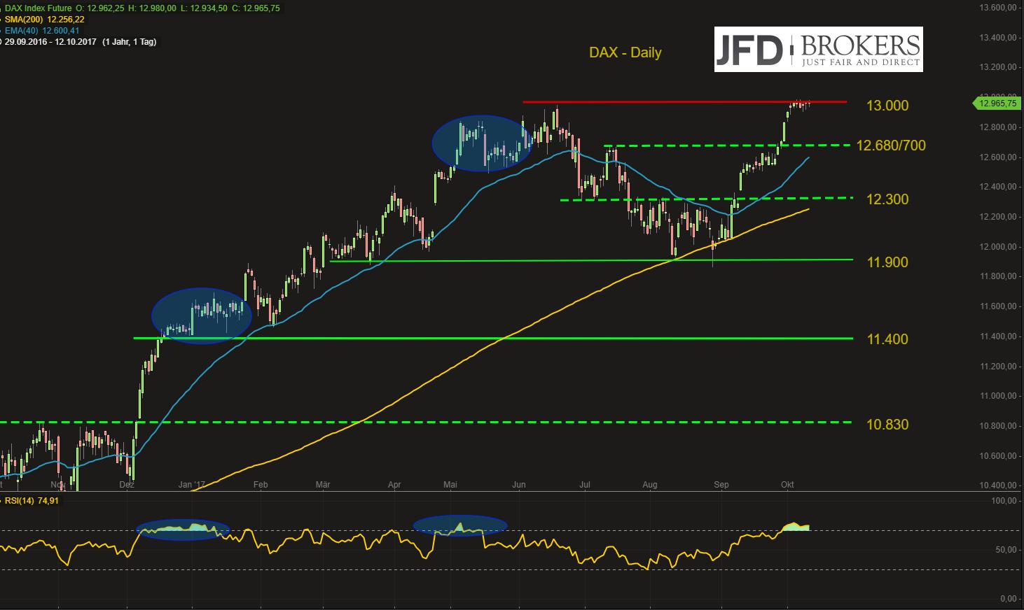 DAX-noch-ein-kleiner-Schritt-und-die-13-000-fällt-Kommentar-JFD-Brokers-GodmodeTrader.de-2