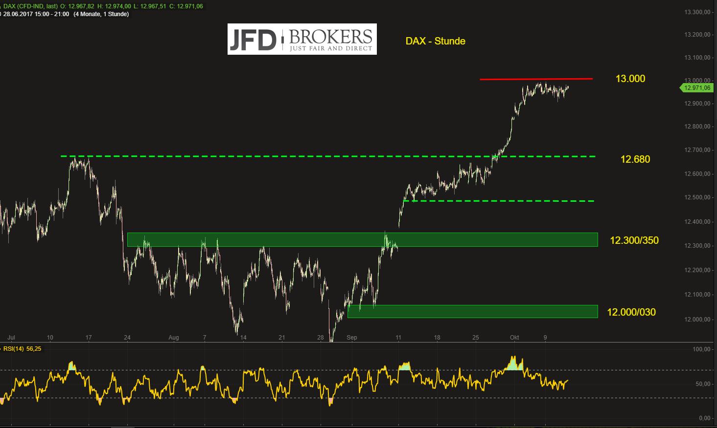 DAX-wann-geht-s-über-die-13-000-JFD-Brokers-GodmodeTrader.de-2