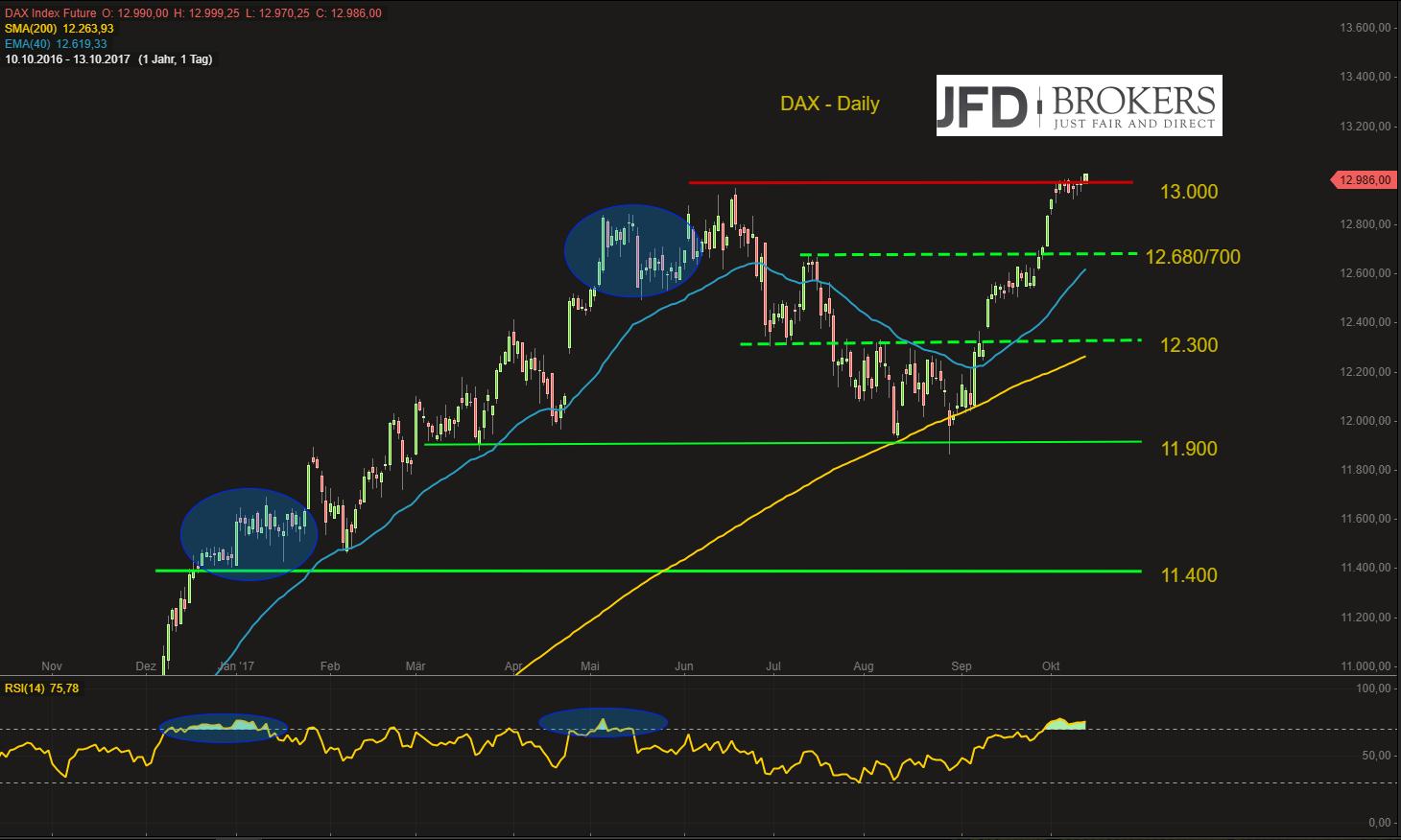 DAX-erreicht-die-13-000-Sentiment-mahnt-zur-Vorsicht-Kommentar-JFD-Brokers-GodmodeTrader.de-3