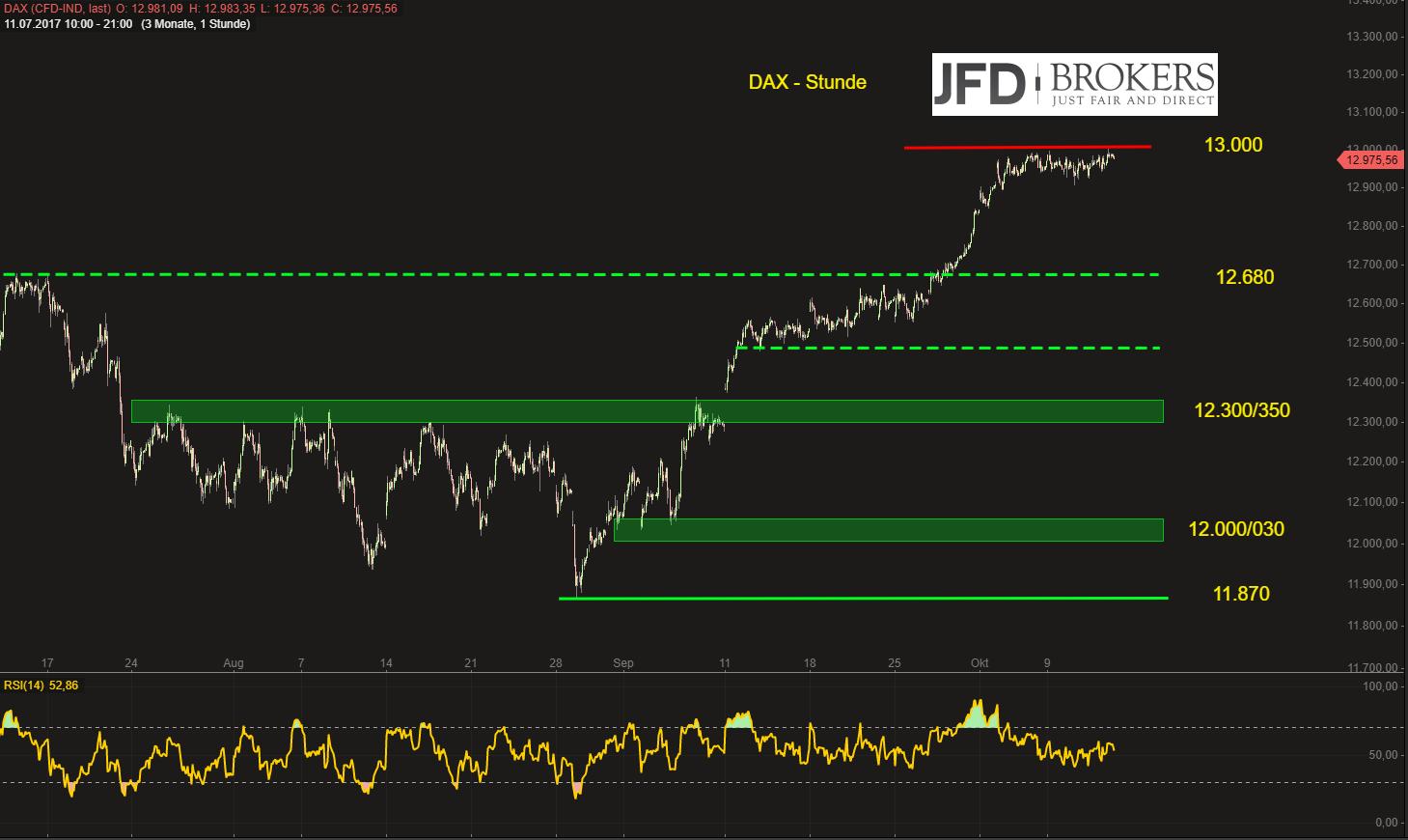 DAX-tippt-die-13-000-an-doch-weitere-Action-bleibt-aus-Kommentar-JFD-Brokers-GodmodeTrader.de-2