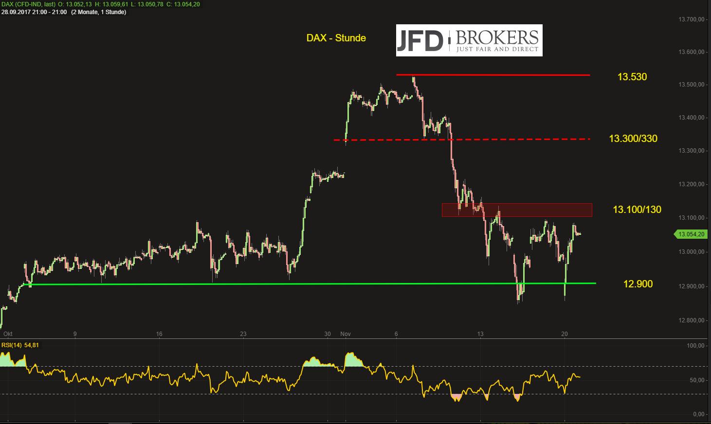 DAX-mit-klarem-Statement-gegen-die-12-850-Bullen-auf-dem-Vormarsch-Kommentar-JFD-Brokers-GodmodeTrader.de-2