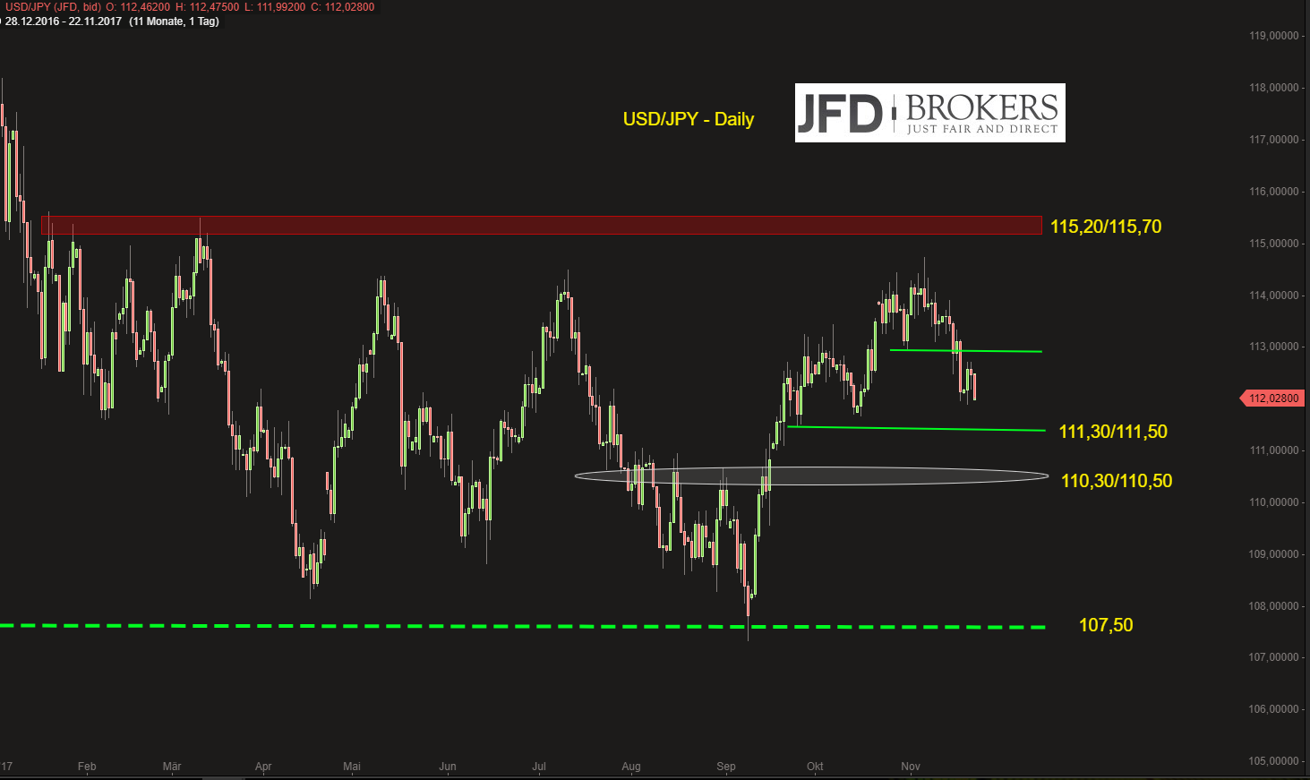 USD-JPY-Sentiment-Extrem-im-CoT-und-FED-im-Dezember-das-wird-spannend-Kommentar-JFD-Brokers-GodmodeTrader.de-3