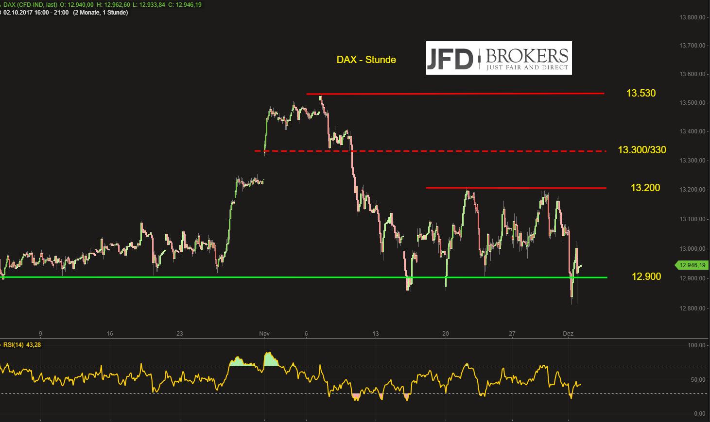 DAX-Attacke-auf-die-12-850-etwas-ernstes-JFD-Brokers-GodmodeTrader.de-2