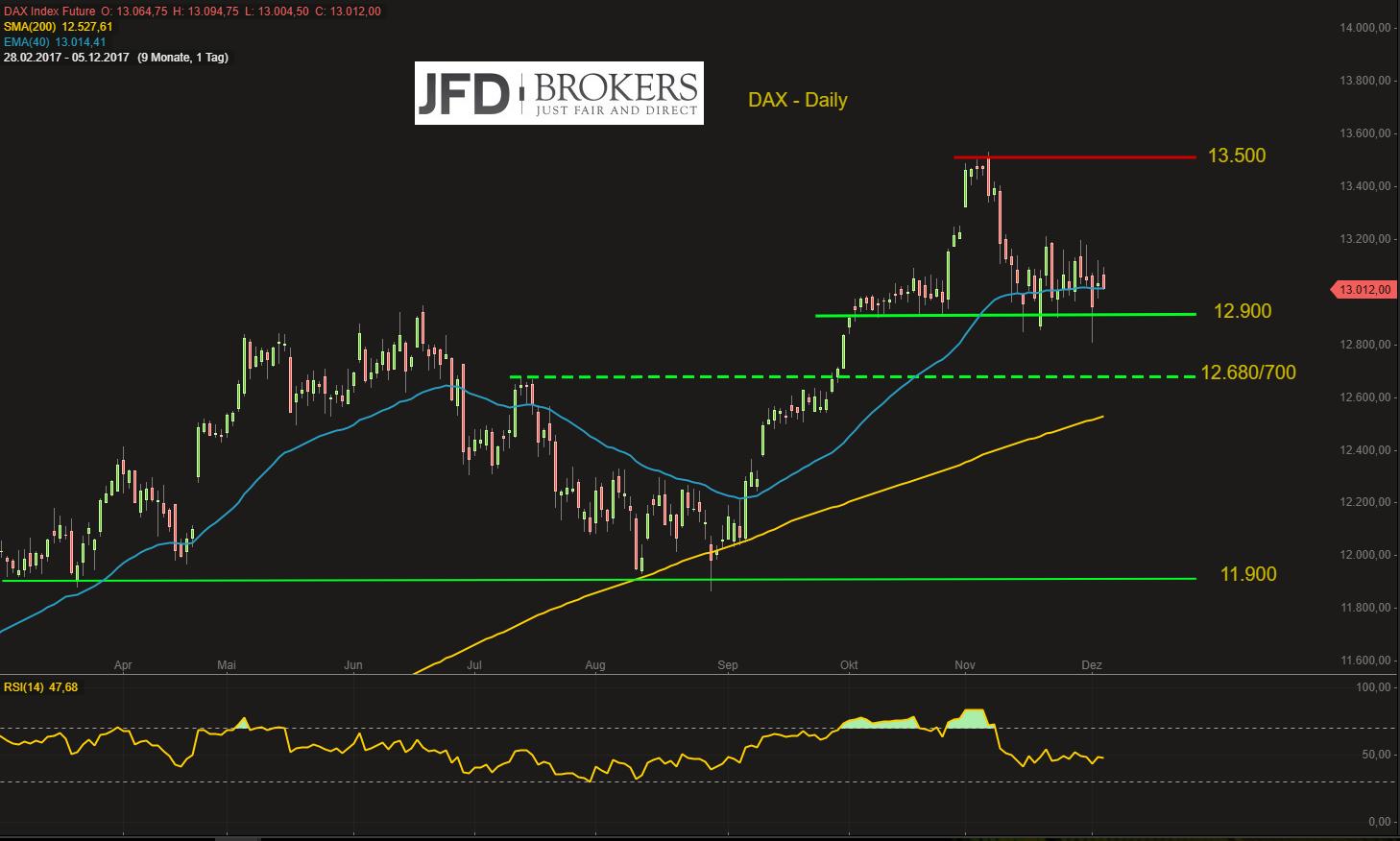 DAX-sorgenvoller-Blick-in-Richtung-des-US-Technologie-Sektors-Kommentar-JFD-Brokers-GodmodeTrader.de-2