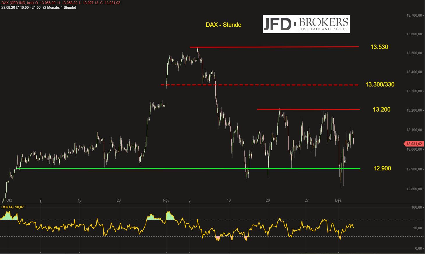 DAX-bleibt-choppy-dennoch-zeitnahe-Attacke-auf-13-200-Kommentar-JFD-Brokers-GodmodeTrader.de-2
