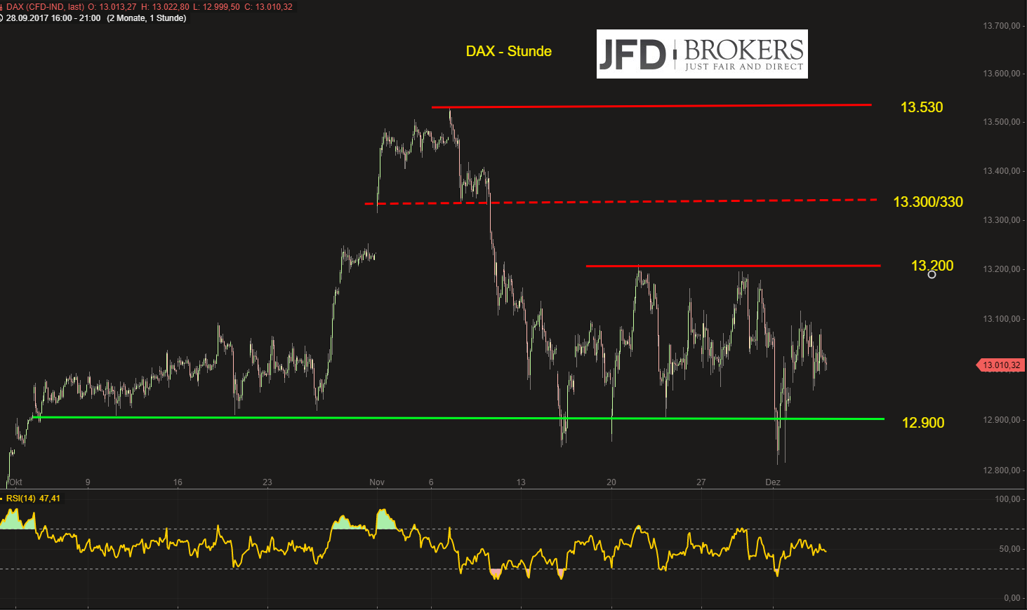 DAX-weiter-choppy-seitwärts-zwischen-12-800-und-13-200-Punkten-Kommentar-JFD-Brokers-GodmodeTrader.de-2