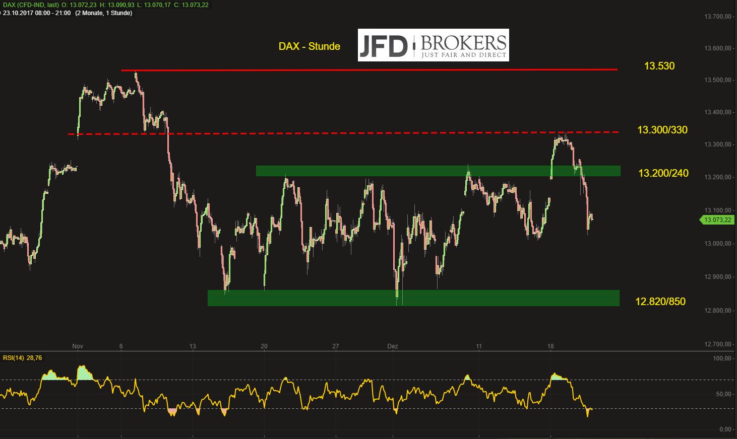 Weihnachtsrallye-abgesagt-DAX-zurück-unter-13-200-JFD-Brokers-GodmodeTrader.de-2