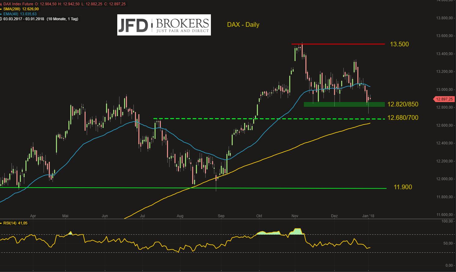 DAX-kann-sich-nach-wackligem-Jahresstart-fangen-Gefahr-zeitnaher-Abgaben-aber-weiter-gegeben-Kommentar-JFD-Brokers-GodmodeTrader.de-2