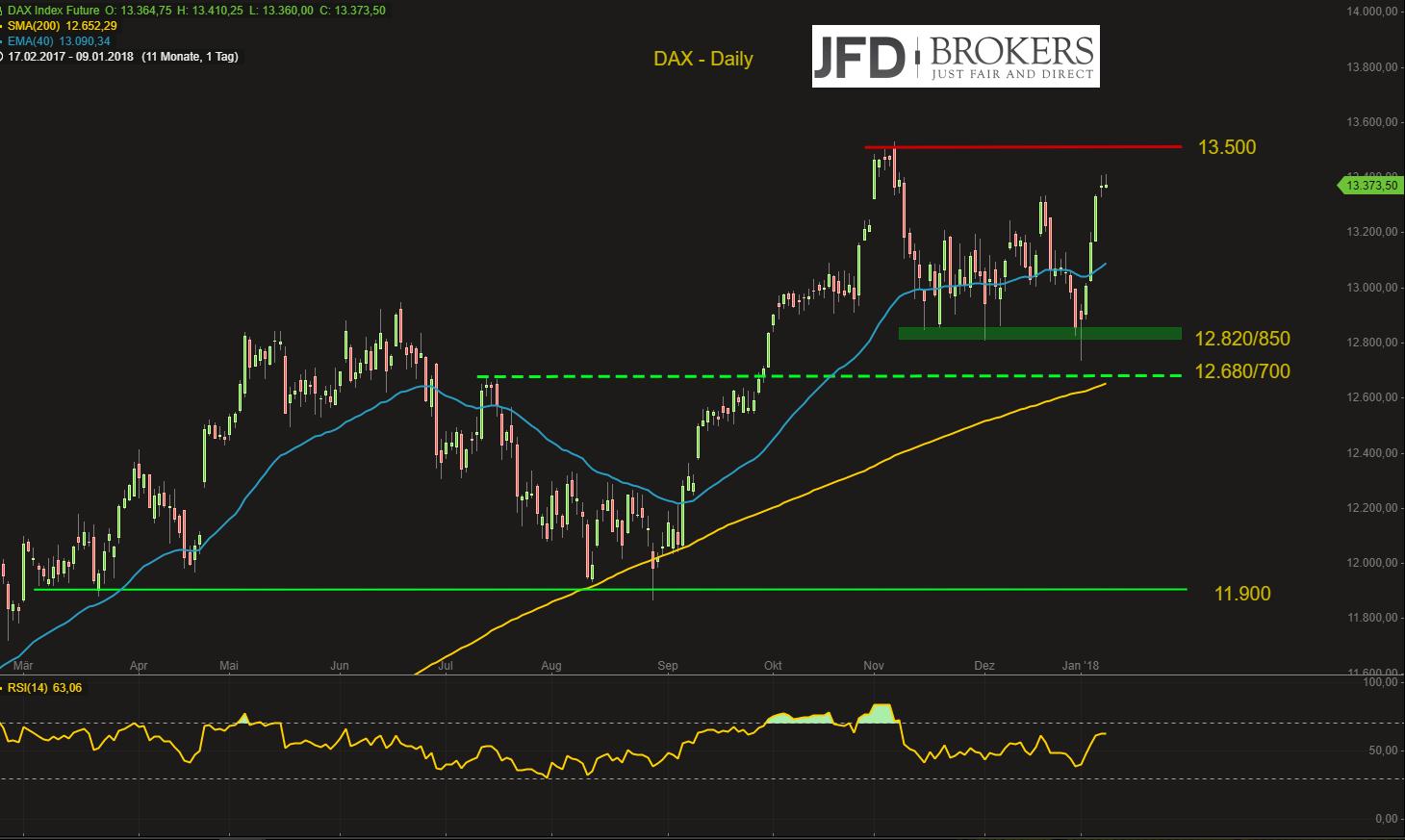DAX-stabilisiert-sich-auf-hohem-Niveau-tatsächliche-Stärke-oder-schwacher-Euro-als-Grund-Kommentar-JFD-Brokers-GodmodeTrader.de-2
