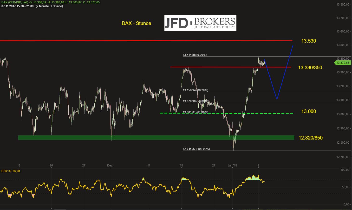 DAX-direkt-zum-Allzeithoch-oder-zunächst-Pullback-bis-13-100-Punkte-Kommentar-JFD-Brokers-GodmodeTrader.de-2
