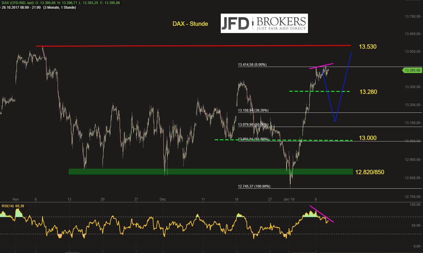 DAX-bastelt-auf-der-Stunde-an-bearisher-Divergenz-kleine-Korrektur-voraus-Kommentar-JFD-Brokers-GodmodeTrader.de-2