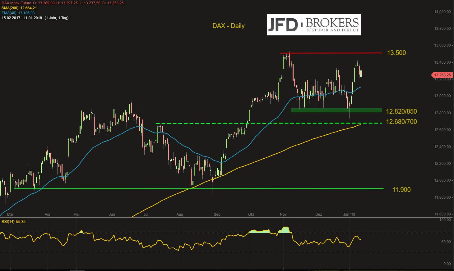 DAX-zunächst-stabil-Sorgen-um-China-legen-sich-ein-wenig-bleiben-aber-im-Kopf-Kommentar-JFD-Brokers-GodmodeTrader.de-2