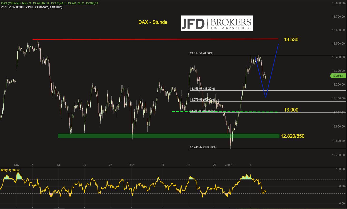 DAX-statt-Attacke-aufs-Allzeithoch-wird-plötzlich-Test-der-13-000-denkbar-JFD-Brokers-GodmodeTrader.de-2