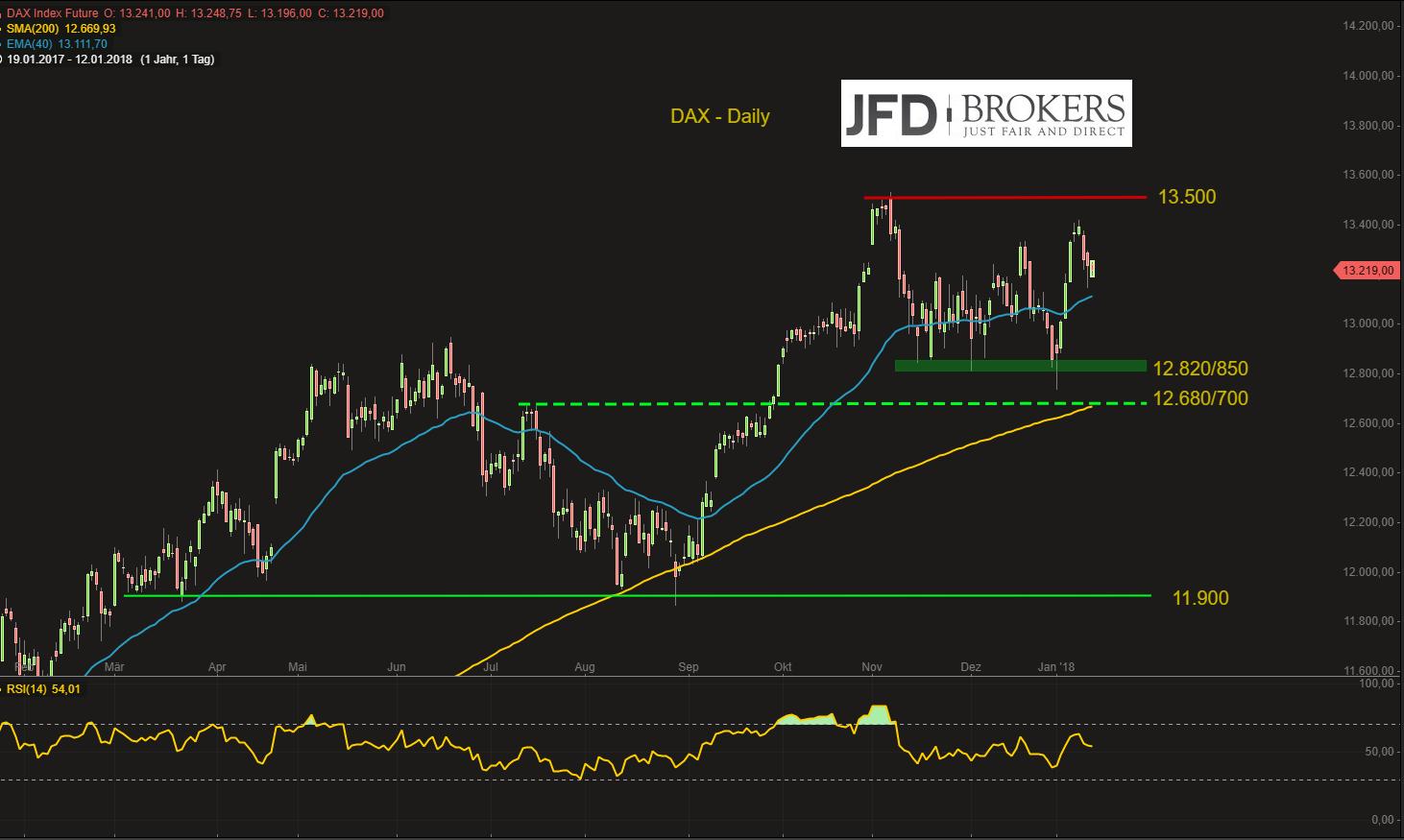 DAX-Bären-kommende-Woche-in-Lauerstellung-aber-oberhalb-von-12-700-neutral-Kommentar-JFD-Brokers-GodmodeTrader.de-2