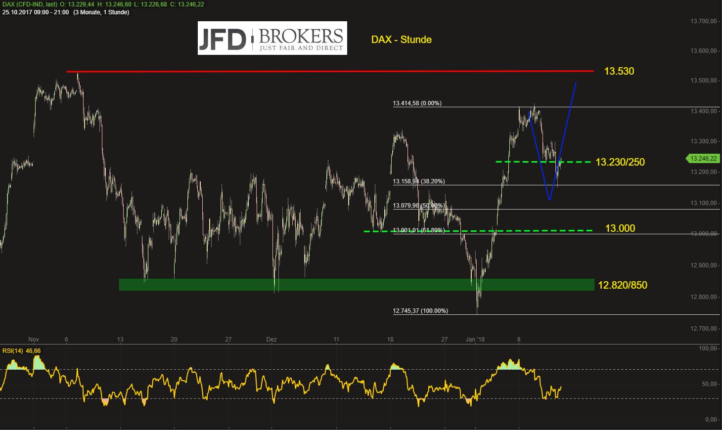 DAX-oberhalb-von-13-080-100-Punkten-aus-der-Handelswoche-Kommentar-JFD-Brokers-GodmodeTrader.de-2