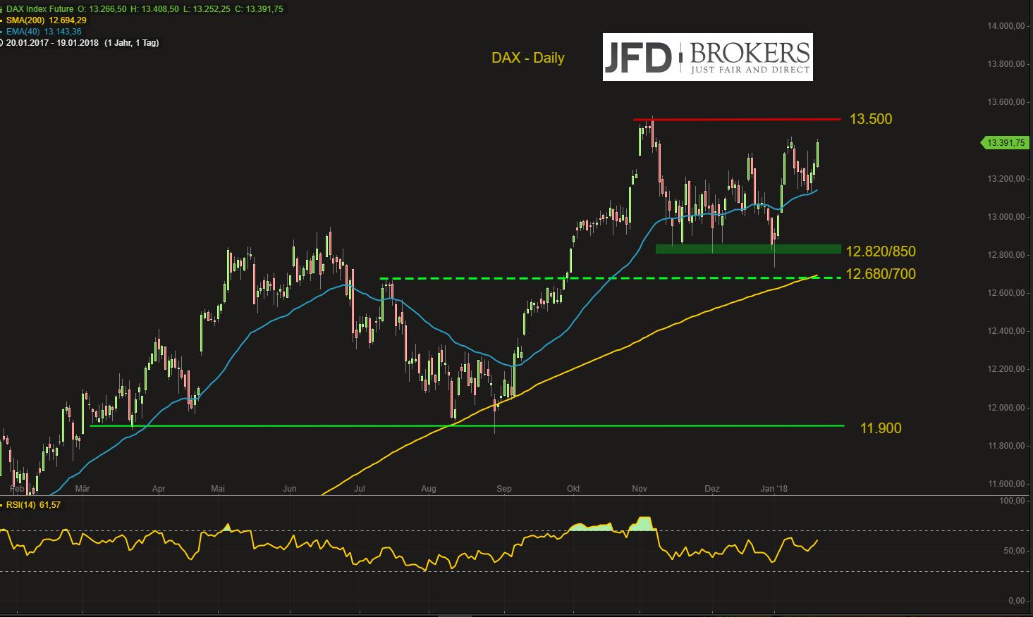 Zu-wessen-Gunsten-werden-die-Würfel-im-DAX-kommende-Woche-fallen-Bullen-oder-Bären-Kommentar-JFD-Brokers-GodmodeTrader.de-2