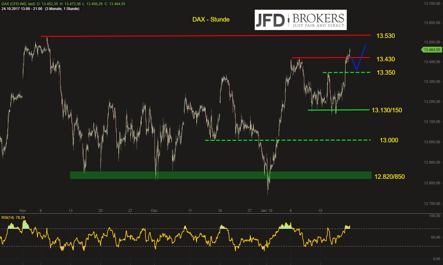 DAX-auf-dem-Weg-zu-neuen-Allzeithochs-JFD-Brokers-GodmodeTrader.de-2