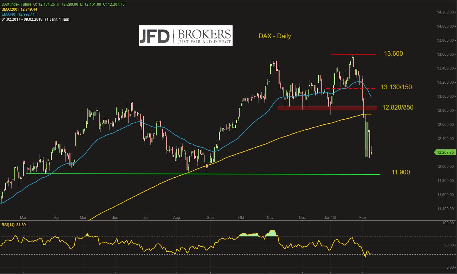 DAX-kommende-Woche-in-Richtung-und-unter-12-000-Punkte-Kommentar-JFD-Brokers-GodmodeTrader.de-2