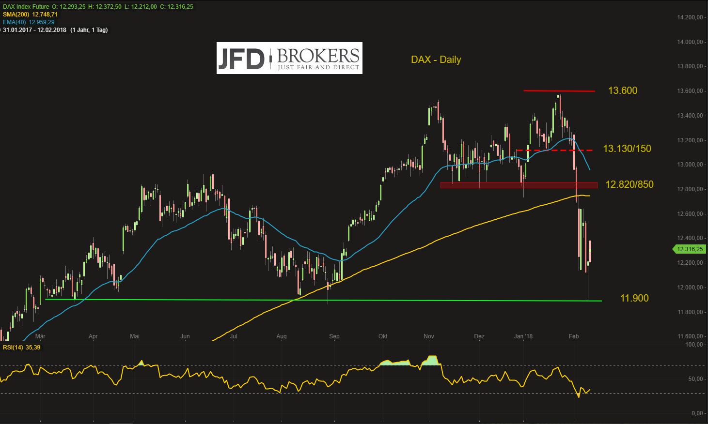 DAX-stabil-in-die-neue-Handelswoche-aber-Zitterpartie-hält-an-Kommentar-JFD-Brokers-GodmodeTrader.de-2