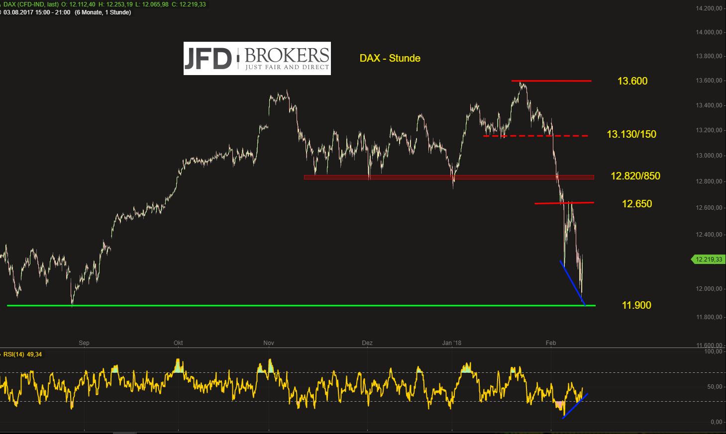 DAX-mit-bullisher-Divergenz-auf-der-Stunde-Korrekturbewegung-zum-Wochenstart-voraus-JFD-Brokers-GodmodeTrader.de-2
