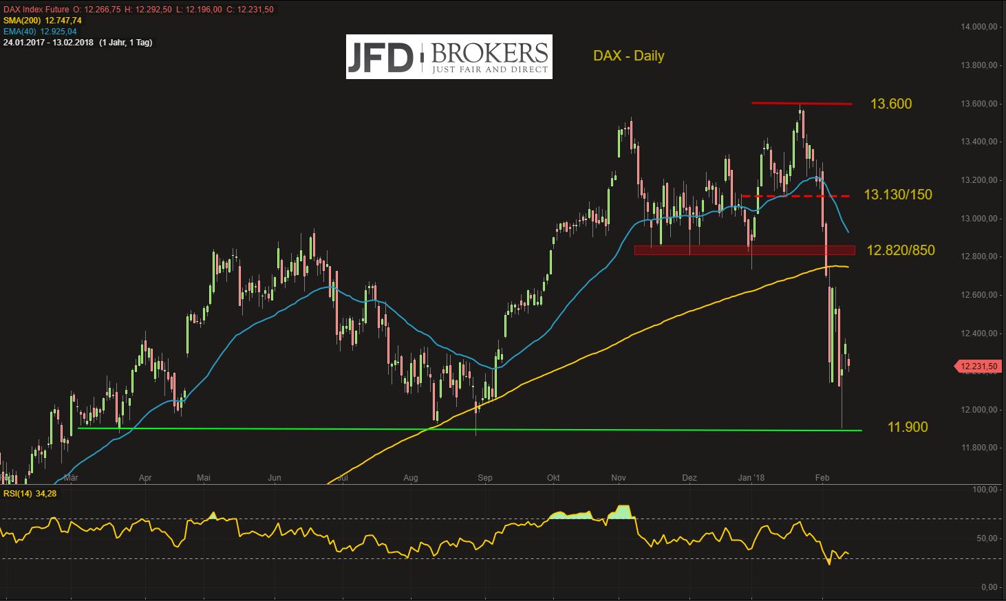 DAX-wartet-gebannt-auf-die-US-Märkte-noch-stabil-noch-Kommentar-JFD-Brokers-GodmodeTrader.de-2