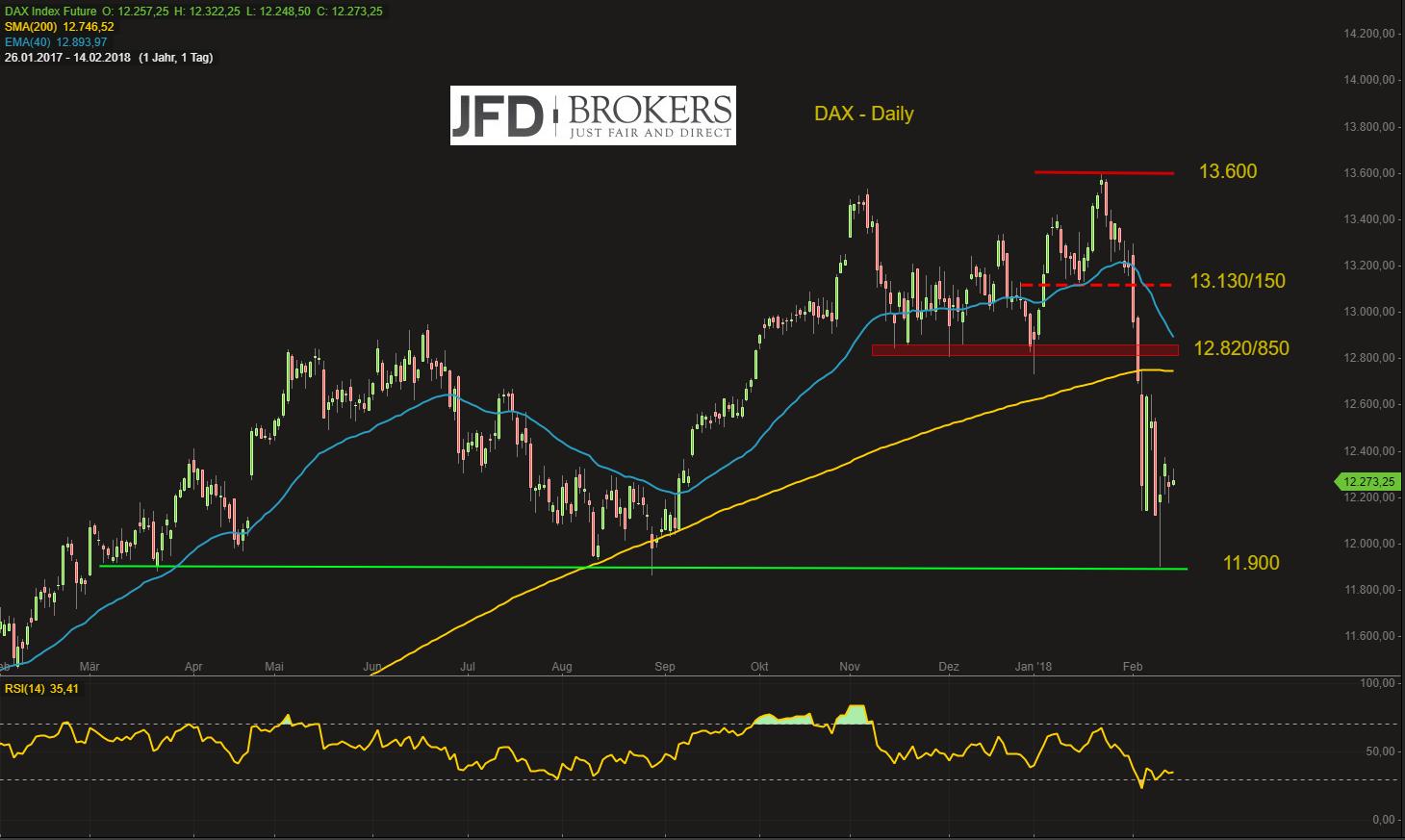 DAX-atmet-weiter-durch-aber-die-Kuh-ist-noch-nicht-vom-Eis-Kommentar-JFD-Brokers-GodmodeTrader.de-2