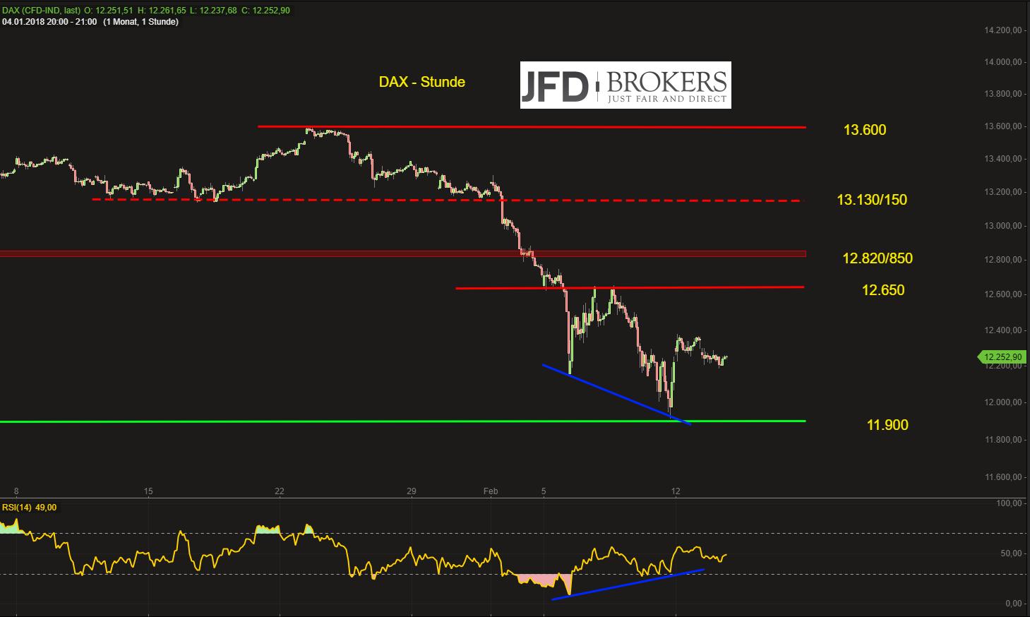 DAX-weiter-mit-Korrekturpotential-bis-12-650-Punkte-Kommentar-JFD-Brokers-GodmodeTrader.de-2