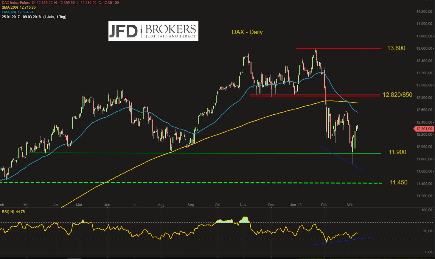 DAX-Ausblick-für-die-kommende-Woche-positiv-Ziel-um-12-600-Punkte-Kommentar-JFD-Brokers-GodmodeTrader.de-2