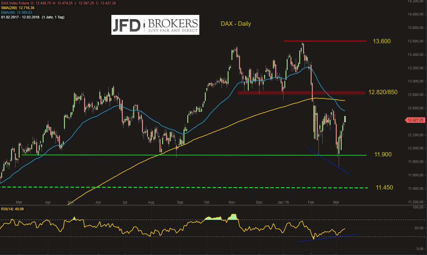 Hexen-voraus-DAX-positiv-in-die-neue-Woche-doch-12-500-zunächst-unüberwindbar-Kommentar-JFD-Brokers-GodmodeTrader.de-2