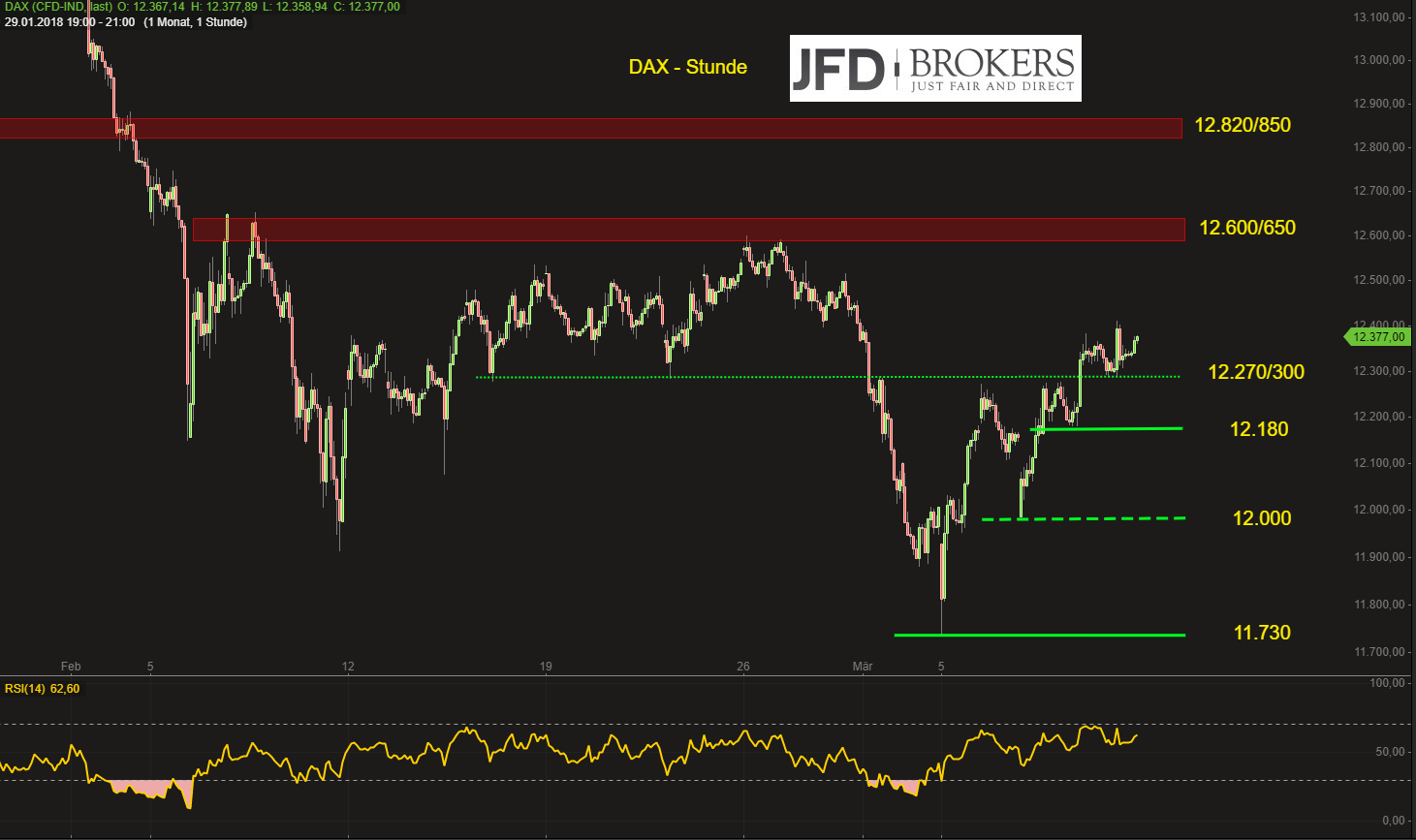 DAX-Vorbereitung-eines-Tests-der-12-500er-Region-zum-Wochenstart-JFD-Brokers-GodmodeTrader.de-2