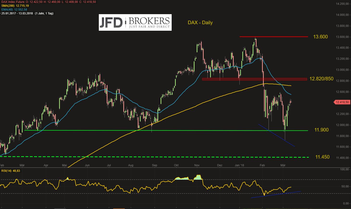 DAX-US-Inflation-ein-Non-Event-warten-auf-den-großen-Verfall-am-Freitag-Kommentar-JFD-Brokers-GodmodeTrader.de-2