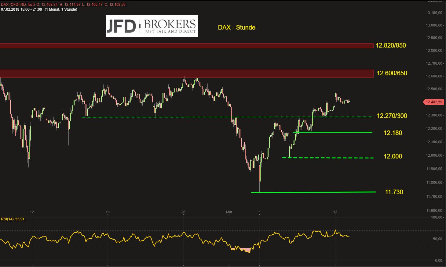 DAX-bullish-oberhalb-von-12-270-300-auf-der-Stunde-12-500-600-starker-Widerstand-Kommentar-JFD-Brokers-GodmodeTrader.de-2