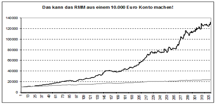 Traden-lernen-So-klappt-der-Einstieg-in-den-Börsenhandel-Philipp-Berger-GodmodeTrader.de-3