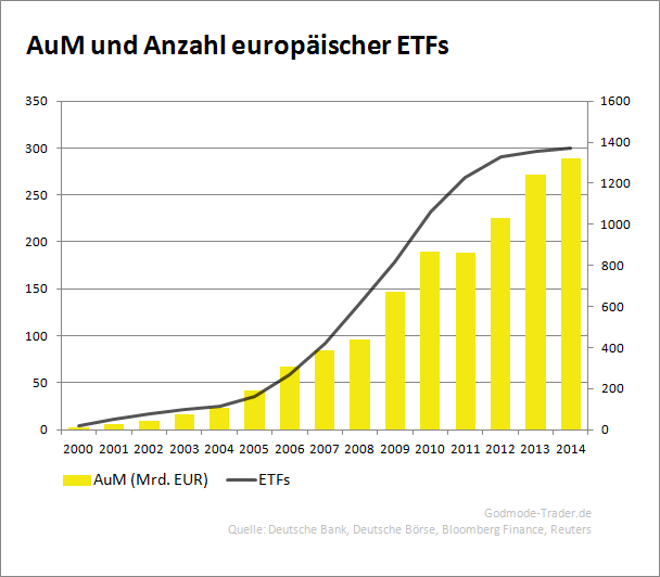 ETF-Exchange-Traded-Funds-Eine-Einführung-Philipp-Berger-GodmodeTrader.de-1