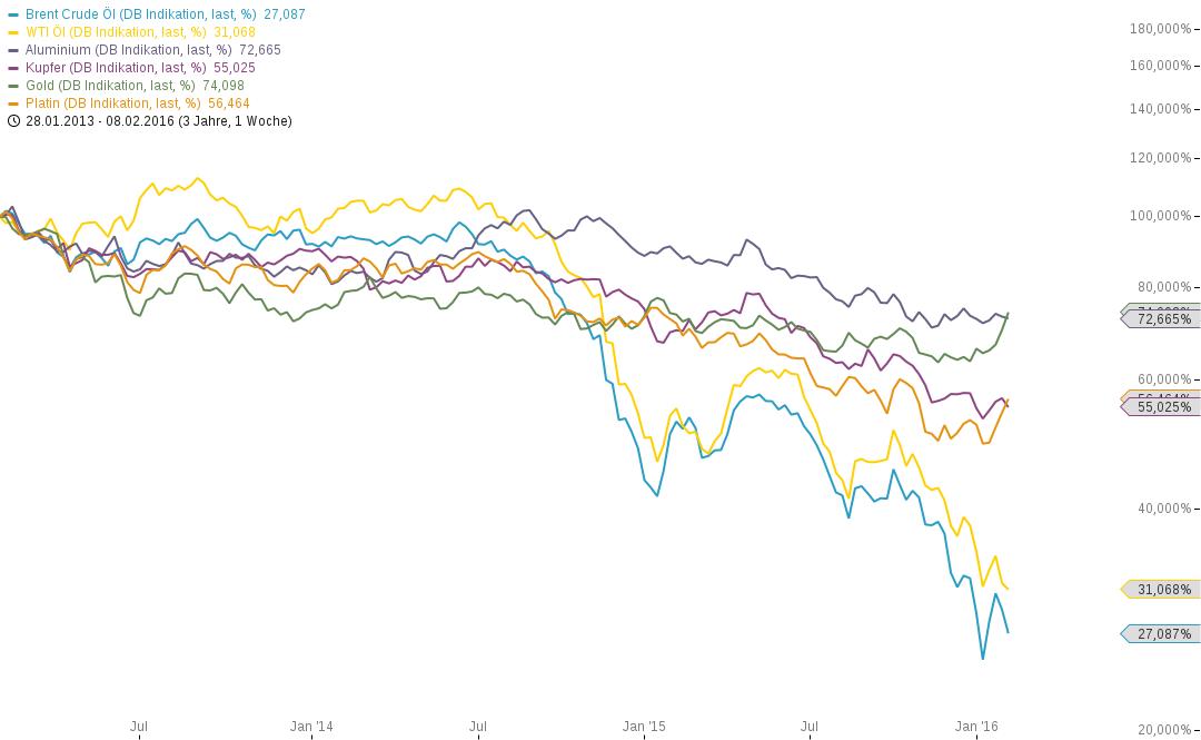 Top-Aktien-für-eine-anstehende-Rohstoffrallye-Chartanalyse-Philipp-Berger-GodmodeTrader.de-1