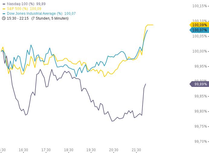 US-INDIZES-Rekordstände-am-letzten-Handelstag-Gold-Minen-schwächer-Einkaufsmanagerindex-überrascht-Chartanalyse-Philipp-Berger-GodmodeTrader.de-1