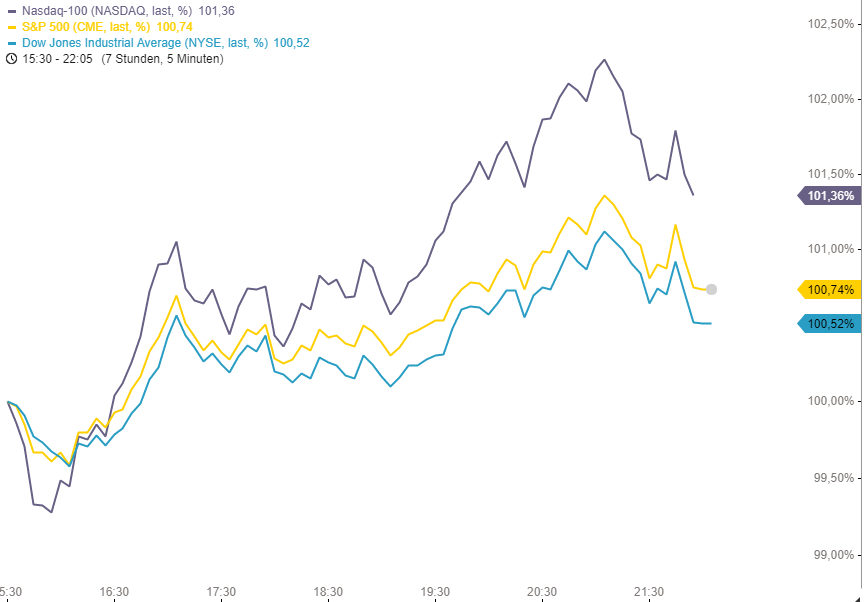 US-INDIZES-Endet-die-Korrektur-in-der-kommenden-Woche-Internet-Aktien-stark-Kapitalabflüsse-aus-defensiven-Sektoren-Chartanalyse-Philipp-Berger-GodmodeTrader.de-1