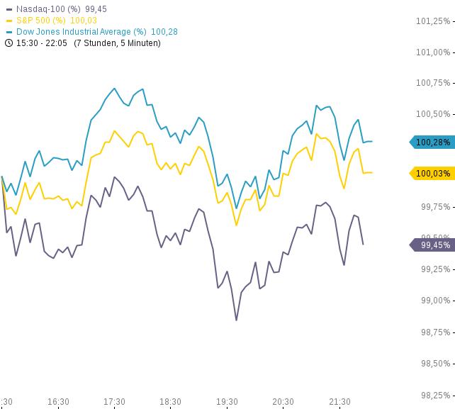 US-INDIZES-Verschärft-sich-die-Korrektur-Dow-Jones-vor-Widerständen-Handelsvolumen-nimmt-ab-Chartanalyse-Philipp-Berger-GodmodeTrader.de-1