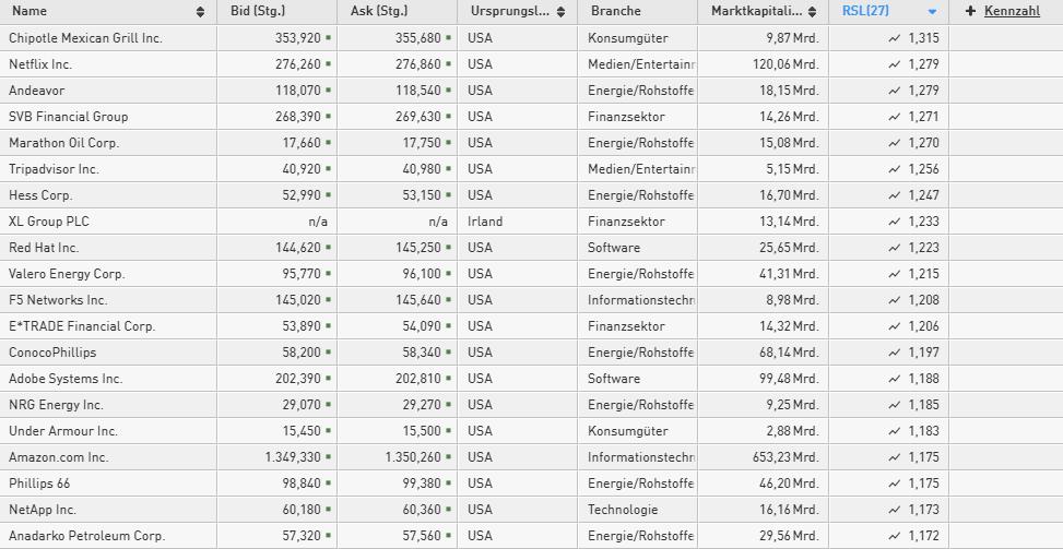 Aktien-mit-relativer-Stärke-nach-Levy-RSL-Diese-Aktien-sind-besonders-stark-Chartanalyse-Philipp-Berger-GodmodeTrader.de-2