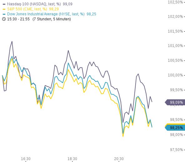 US-INDIZES-Weiter-im-Sell-Off-Modus-Technische-Unterstützungen-voraus-Gold-Minen-profitieren-Chartanalyse-Philipp-Berger-GodmodeTrader.de-1