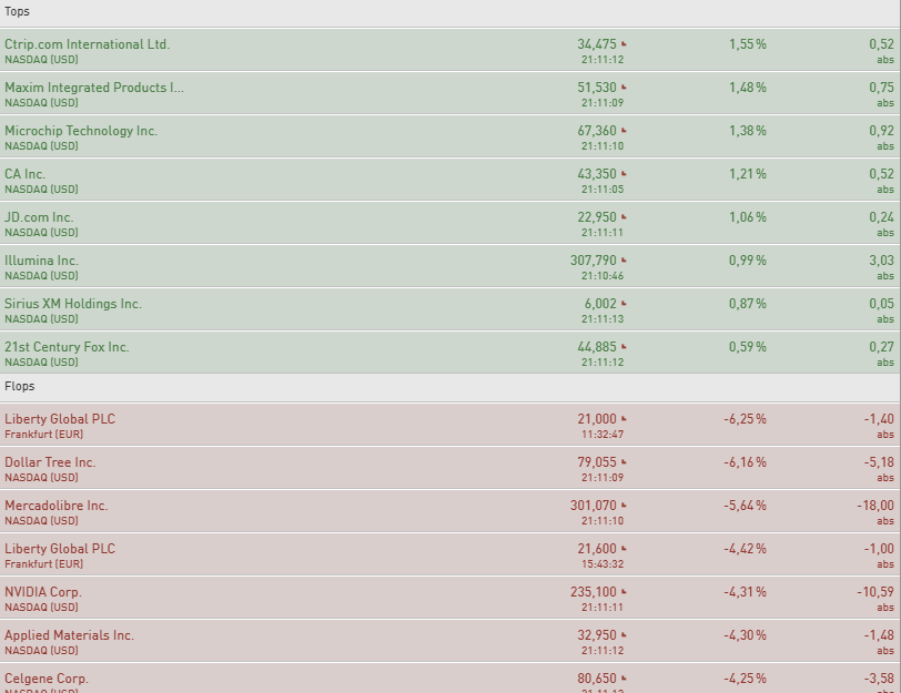 NASDAQ-100-Gelingt-bereits-das-Reversal-Chartanalyse-Philipp-Berger-GodmodeTrader.de-1