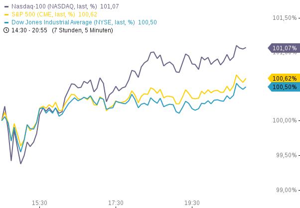 US-INDIZES-Dritter-starker-Tag-Wochen-Reversal-Starbucks-Zahlen-Symantec-7-Chartanalyse-Philipp-Berger-GodmodeTrader.de-2