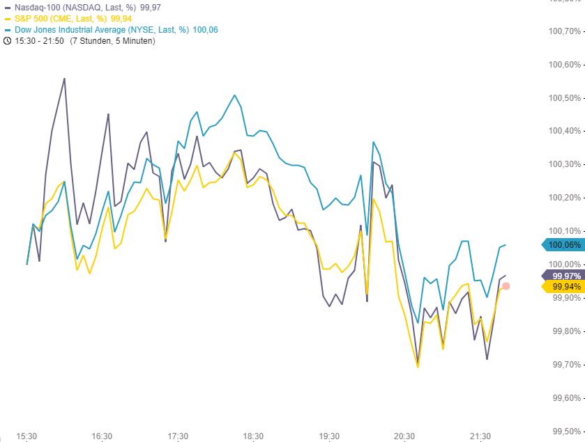 US-INDIZES-Nahezu-unverändert-Fed-Zinsentscheid-Banken-gefragt-Chartanalyse-Philipp-Berger-GodmodeTrader.de-1