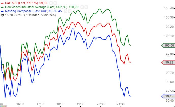 US-INDIZES-Letzte-Handelsstunde-macht-Gewinne-zunichte-Chartanalyse-Henry-Philippson-GodmodeTrader.de-2
