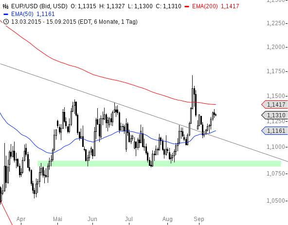 EUR-USD-Korrektur-der-Rally-Chartanalyse-Henry-Philippson-GodmodeTrader.de-2