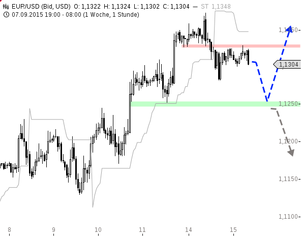 EUR-USD-Korrektur-der-Rally-Chartanalyse-Henry-Philippson-GodmodeTrader.de-1