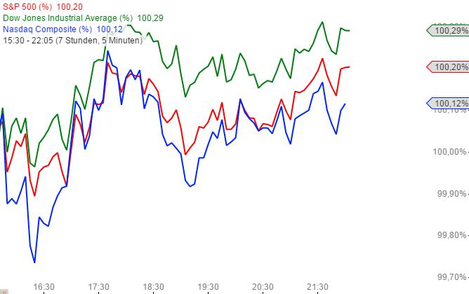 US-INDIZES-Goldsektor-erneut-unter-Druck-Chartanalyse-Henry-Philippson-GodmodeTrader.de-2