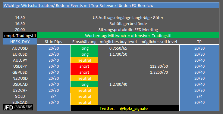 EUR-USD-Update-Fahrplanmäßige-Rally-auf-neues-8-Wochenhoch-Chartanalyse-Henry-Philippson-GodmodeTrader.de-2