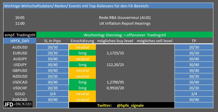 EUR-USD-Update-Fahrplanmäßige-Rally-auf-neues-8-Wochenhoch-Chartanalyse-Henry-Philippson-GodmodeTrader.de-1
