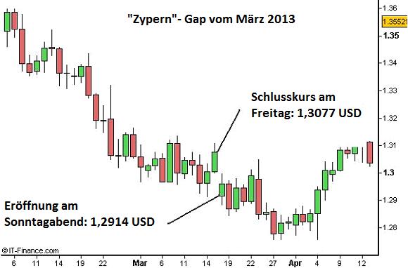 FOREX-WISSEN-Das-Wochenend-Risiko-Chartanalyse-Henry-Philippson-GodmodeTrader.de-1